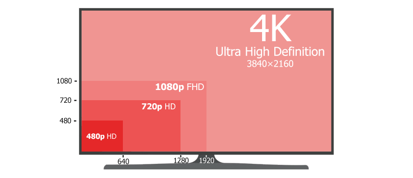 Differences Between HD Ready & Full HD